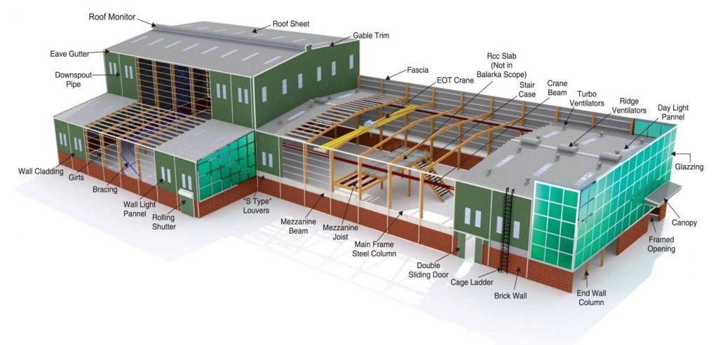 Kết cấu thép nhà xưởng